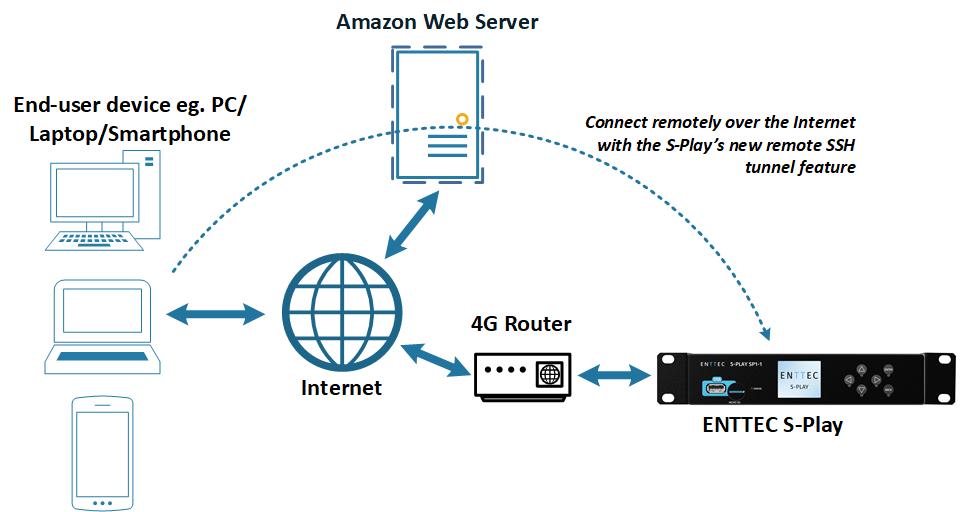 cloud server remote connection